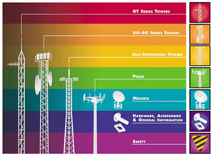 ? What type of cell phone communication tower ? How to Building Tower